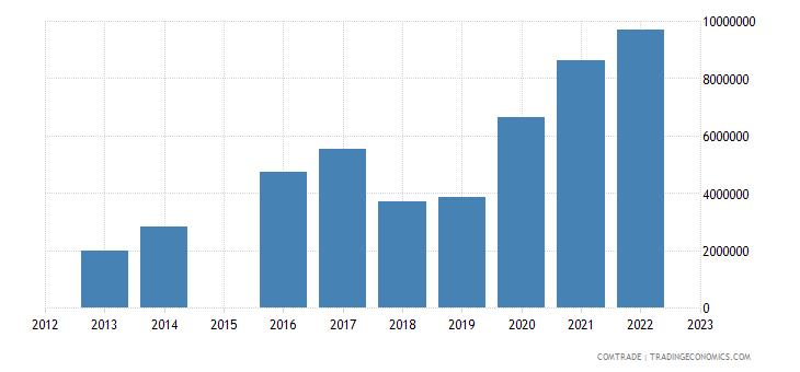 china exports san marino