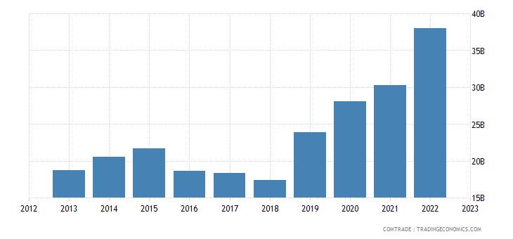 china exports saudi arabia