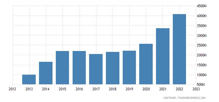 china exports senegal