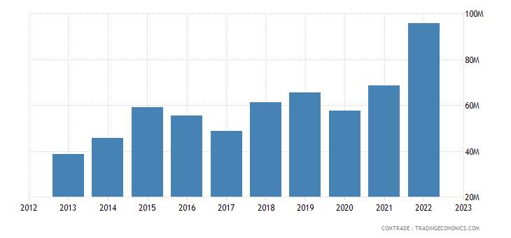 china exports seychelles
