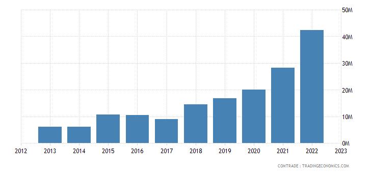 china exports sierra leone iron steel