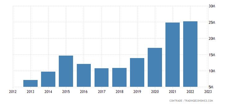 china exports sierra leone plastics