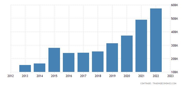 china exports sierra leone
