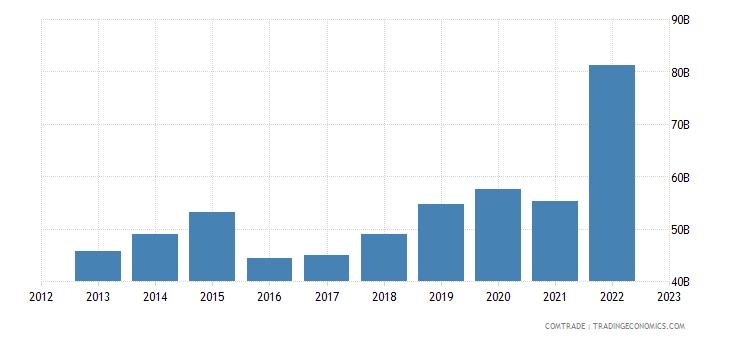 china exports singapore