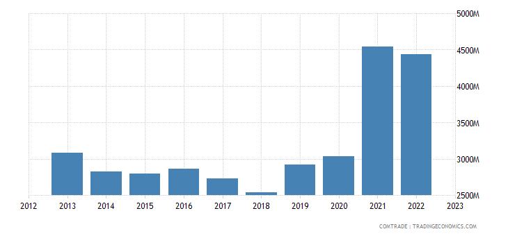 china exports slovakia