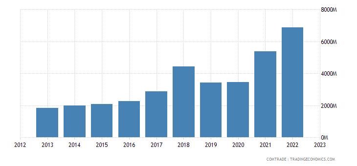 china exports slovenia
