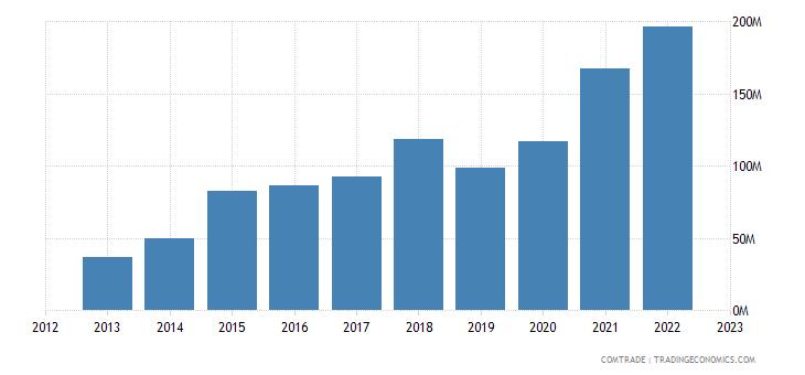 china exports solomon islands