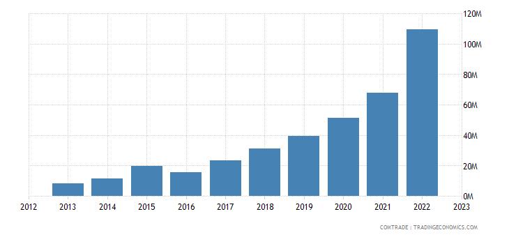 china exports somalia articles iron steel