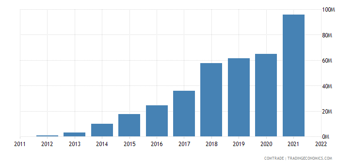 china exports somalia iron steel