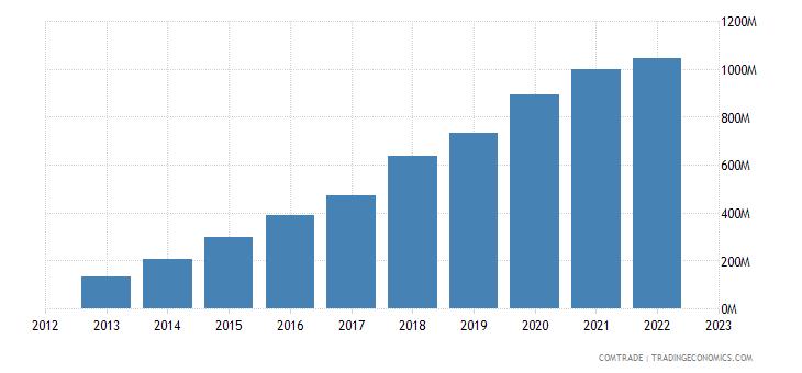 china exports somalia