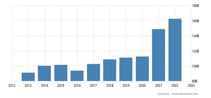 china exports south korea