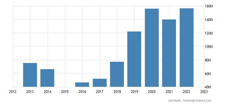 china exports south sudan