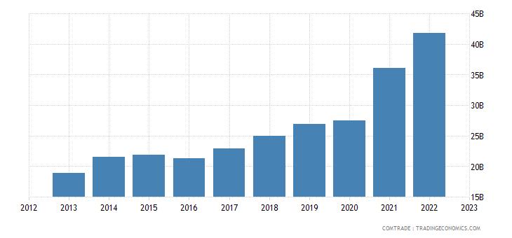 china exports spain