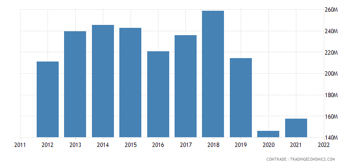 china exports sri lanka cotton