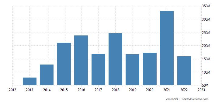 china exports sri lanka iron steel