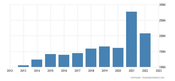 china exports sri lanka plastics