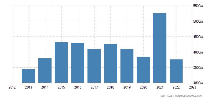 china exports sri lanka
