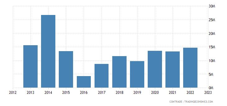 china exports st kitts nevis