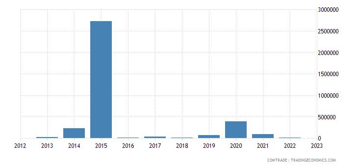 china exports st pierre miquelon