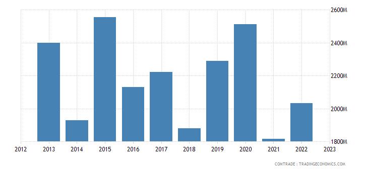 china exports sudan