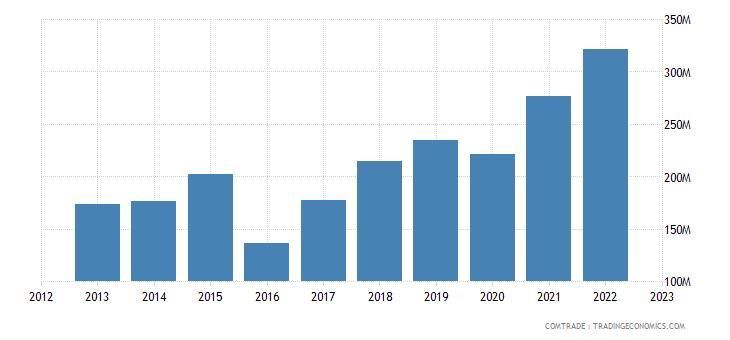 china exports suriname