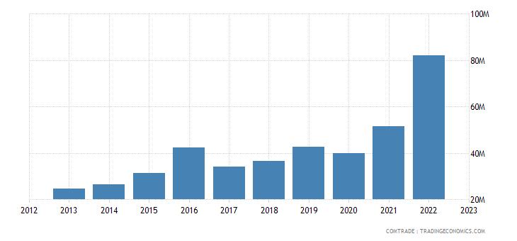 china exports swaziland