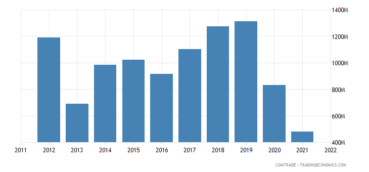 china exports syria