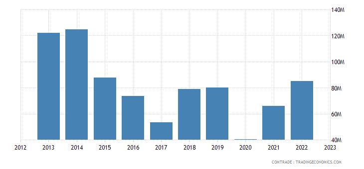 china exports tajikistan articles iron steel