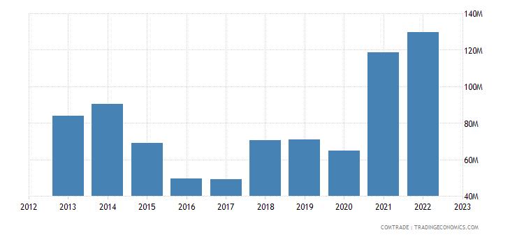 china exports tajikistan iron steel
