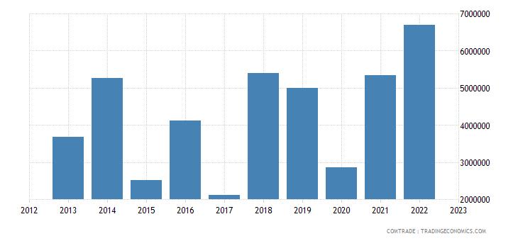 china exports tajikistan other articles iron steel
