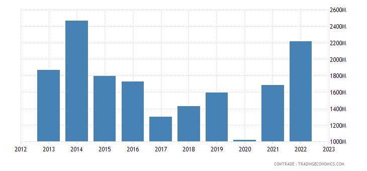 china exports tajikistan