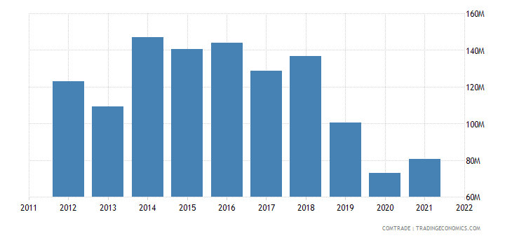 china exports tanzania cotton