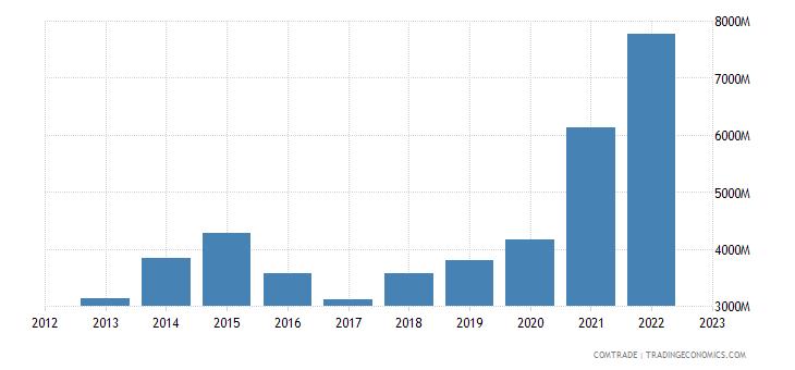 china exports tanzania