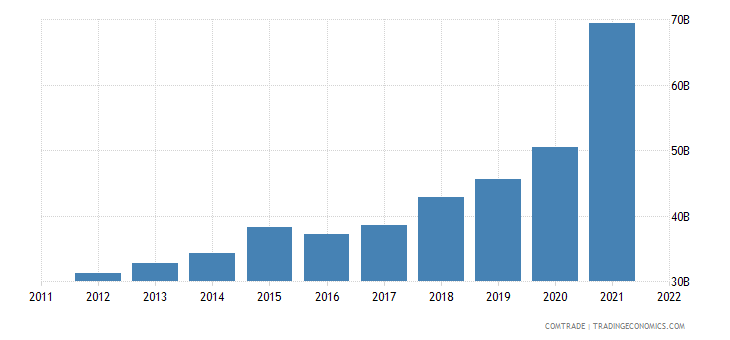 china exports thailand