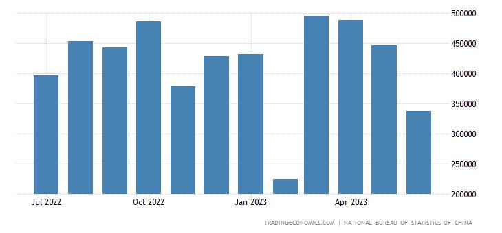 China Exports to Angola