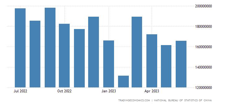 China Exports to APEC