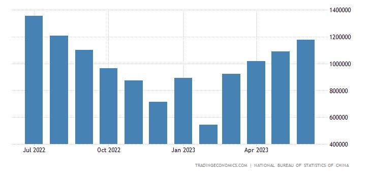 China Exports to Argentina