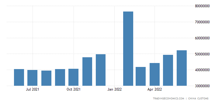 China Exports to ASEAN