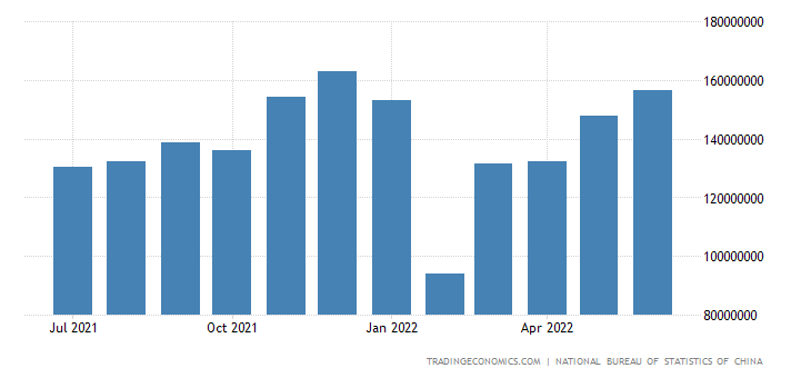 China Exports to Asia