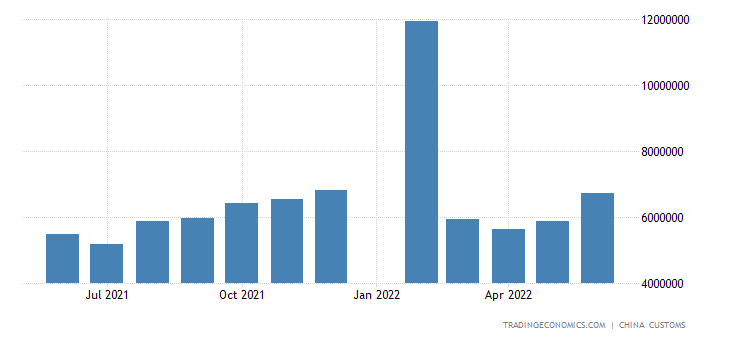China Exports to Australia