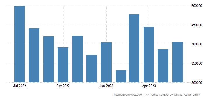 China Exports to Austria