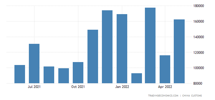 China Exports to Bahrain