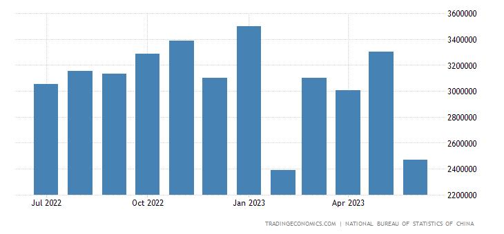 China Exports to Belgium