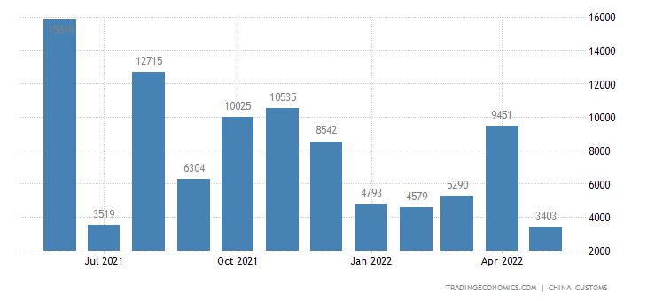China Exports to Bhutan
