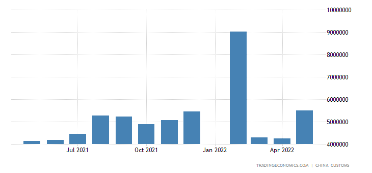 China Exports to Brazil