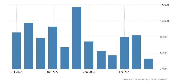 China Exports to Brunei