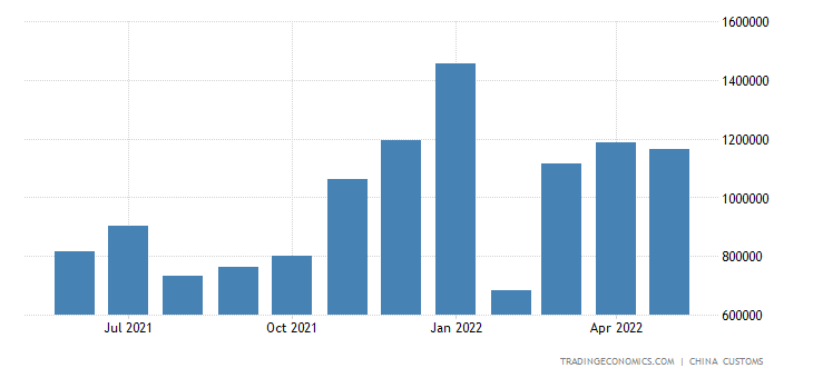 China Exports to Burman