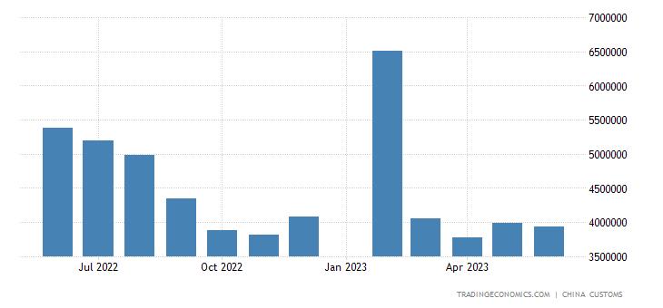 China Exports to Canada