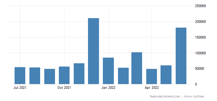 China Exports to Cyprus