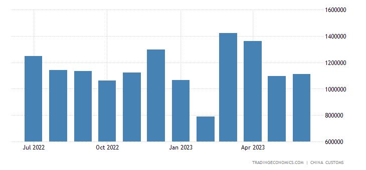 China Exports to Democratic Kampuchea